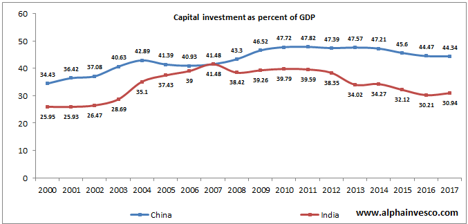 India vs China - Capital investment as a percent of GDP