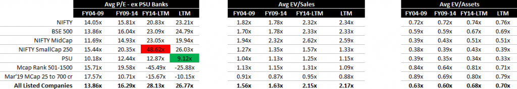 Indian Stock Market Performance - Earnings Valuations