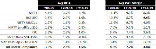 Indian Stock Market Performance - Return on Assets and PAT Margin