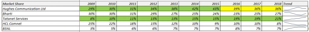 Indian VSAT Market Share