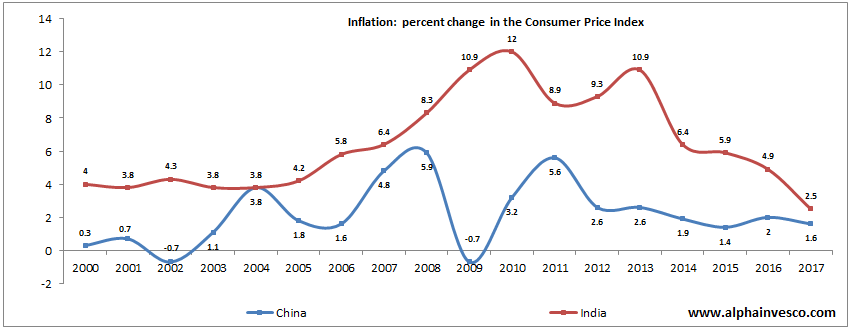 Inflation in India versus China - percent change in Consumer Price Index