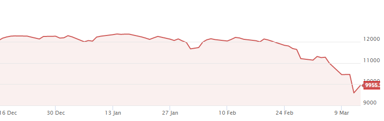 NIFTY Fell By ~25% in 15 Trading Sessions