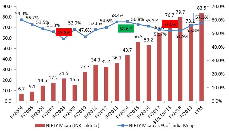 NIFTY Market Cap as of Total India Market Cap