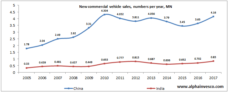 New commercial vehicle sales in India vs China