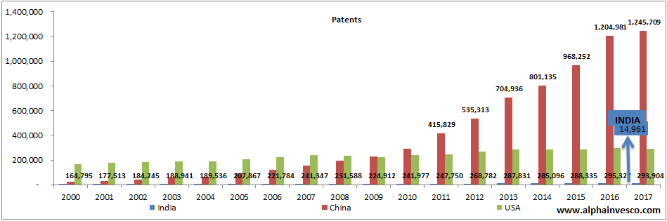 Patents Filed in India vs China