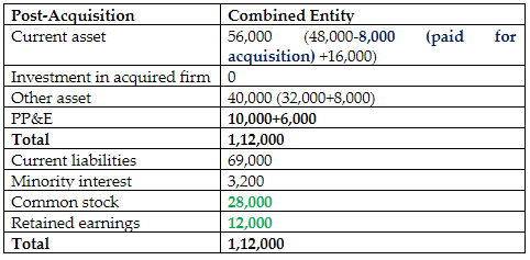 Re Valuation of the Assets & Liabilities of the Acquired Firm