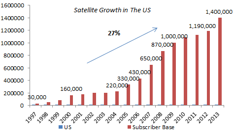 Satellite Growth in USA