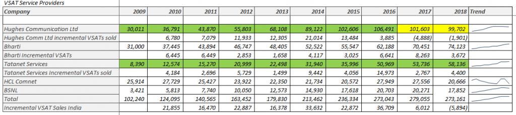 VSAT Service Providers in India