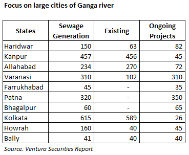 Water Infrastructure Projects Focus on Large Cities of Ganga River