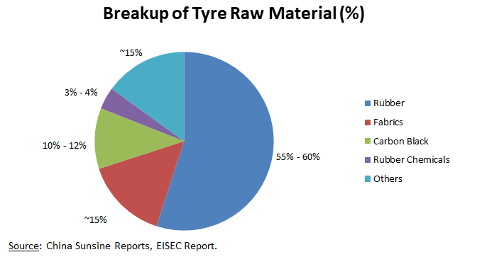 Breakup of Tyre Raw Materials