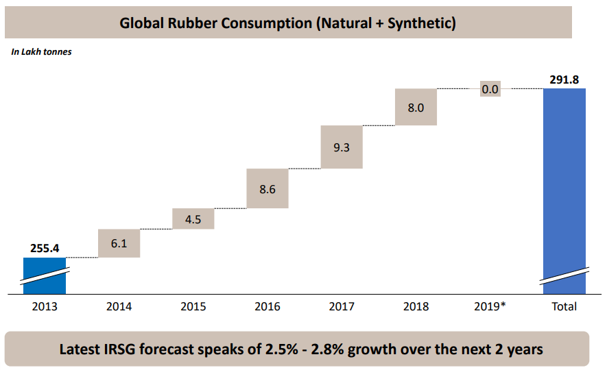 Global Rubber Consumption