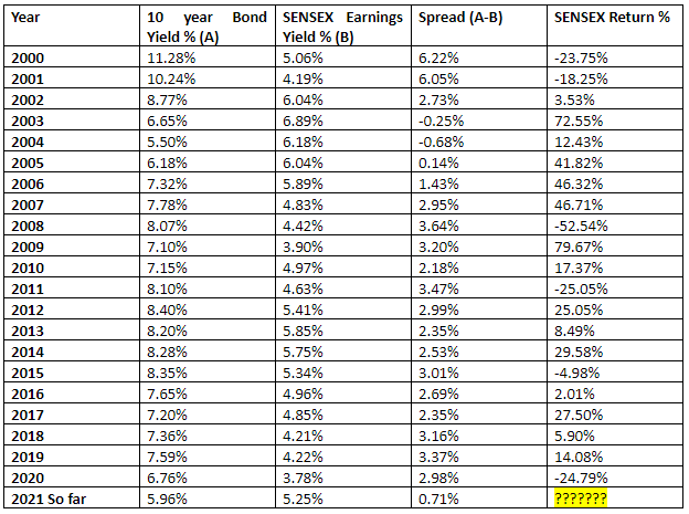 Comparison - SENSEX historical return to the spread between the 10 year bond yield and Earnings yield