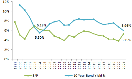 SENSEX PEs and 10 year bond yields