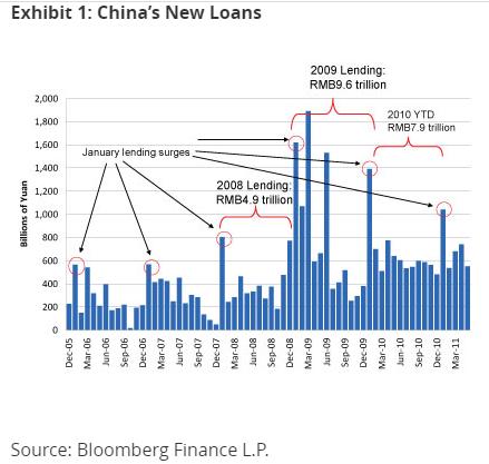 China's New Loans